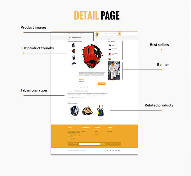 Product Shopify Themes