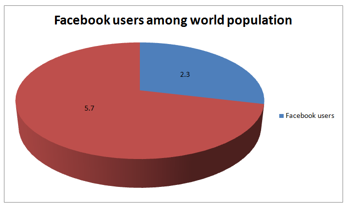 facebook users among world population