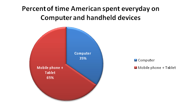 why people shop on mobile